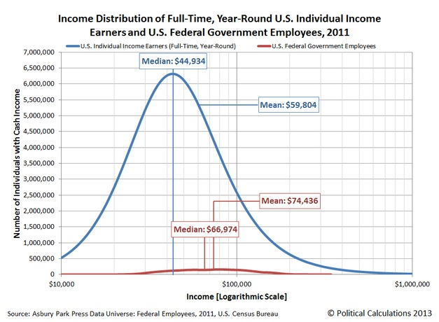 Federal and other employees income