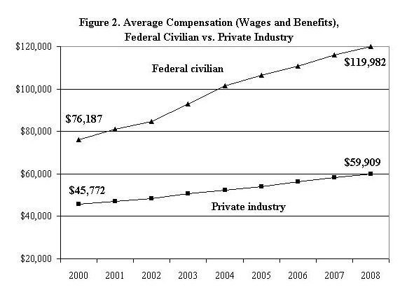 Federal vs Private industry compensation
