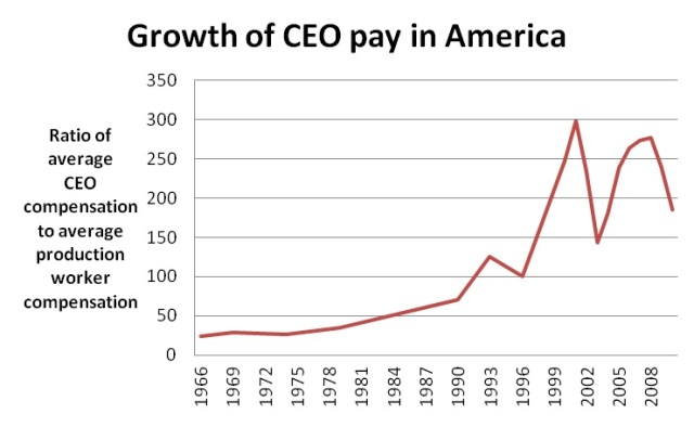 CEO pay vs employee