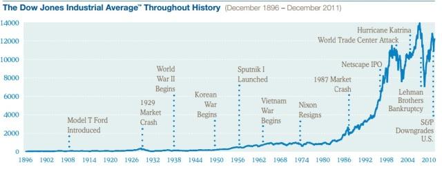Dow Jones 1896 - 2010