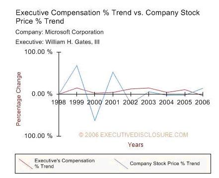 Exec compensation vs stock