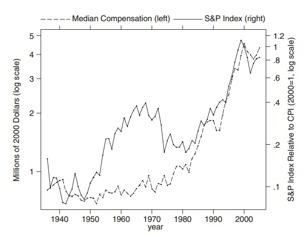 S&P indec vs Exec compensation