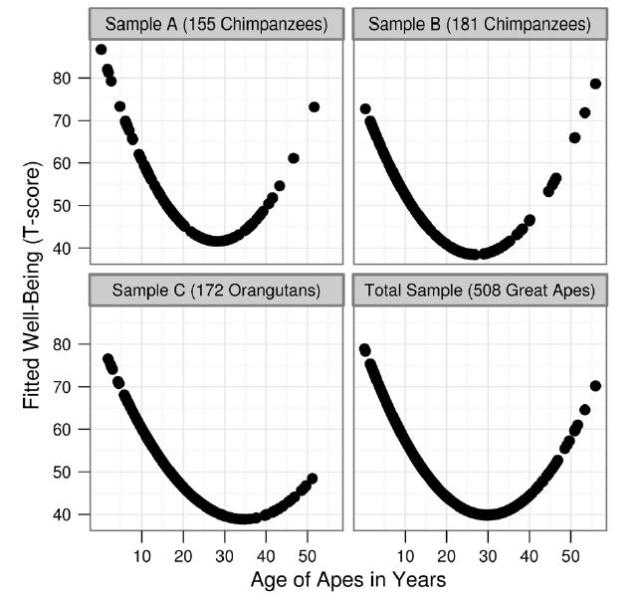 Age-Happiness-for-apes