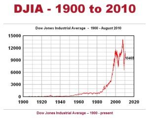 Dow Jones 1900 - 2010