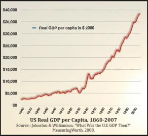 USA 1860-2007 GDP per capita in 2000 dollars