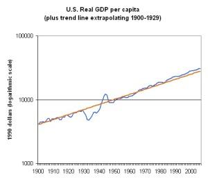 USA GDP per capita in 1990 dollars