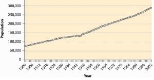 USA Population 1900 - 2002