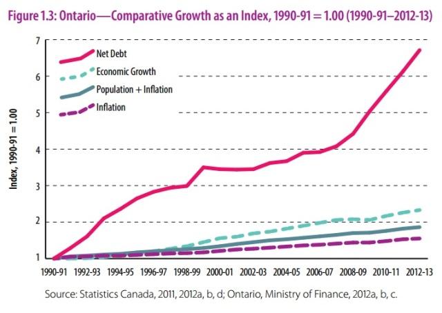 Ontario debt - compatative growth