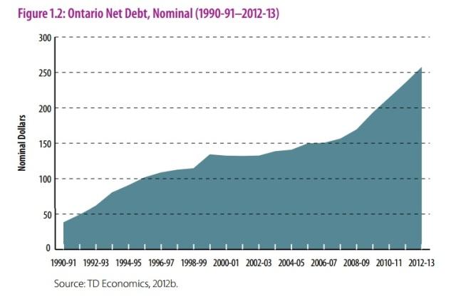 ontario net debt 1990-2013