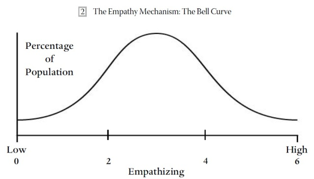Empathy - bell curve