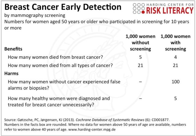 facts-box_mammography_en_11-2014
