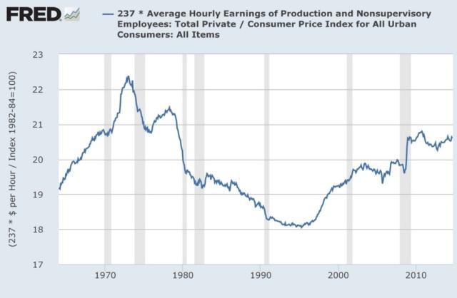 Hourly salary 1967- 2010