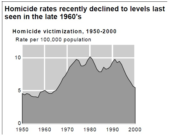 Homicide rate US 1950-2000
