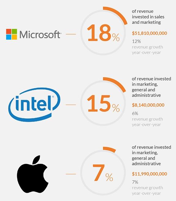 MS Intel Apple marketing budgets