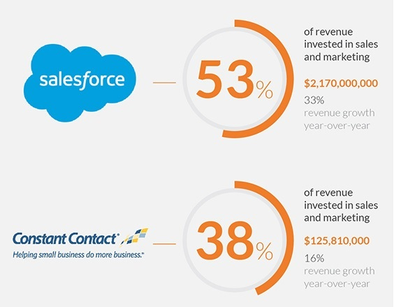Salesforce marketing budget