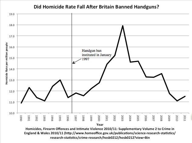 Homicide rate UK - 1990 - 2011