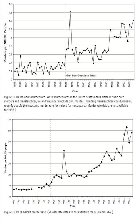 Ireland-Jamaica - murder rates