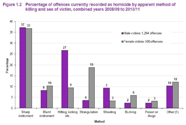 UK Homicides - methods - 2008 - 2011