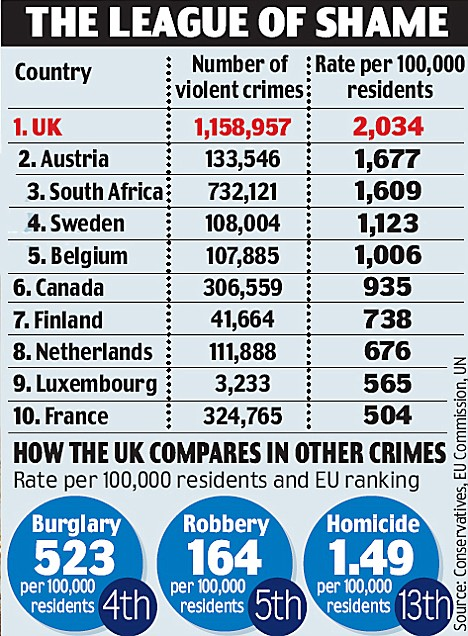 Violent crime in England