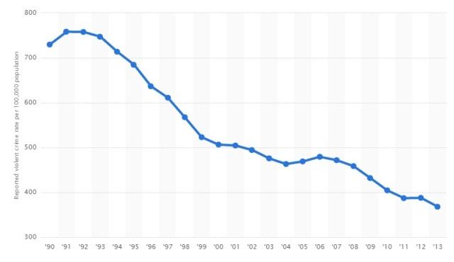 Violent crime in USA 1990 - 2013