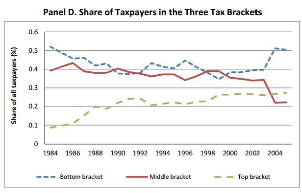 Danish tax reforms - Share of taxpayers in 3 brackets