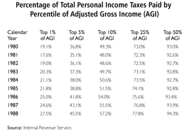 Percentage of total personal income taxes paid by top earners 1980-88