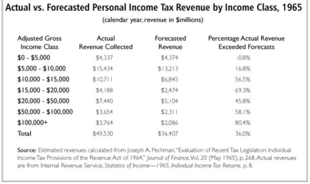 Personal income tax revenue by income class 1965