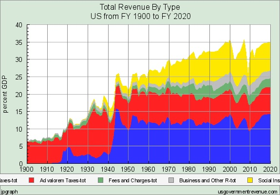 Total revenue by type - USA 1900 - 2020