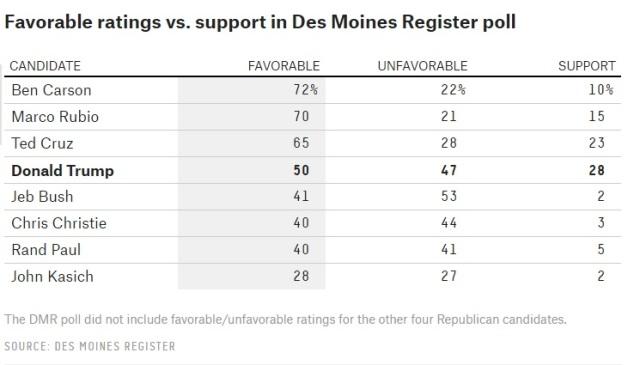 Favorable rating vs Support - Iowa Republicans Jan 2016