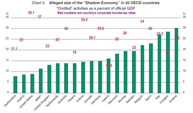 OECD non-onserved economy + Corporate taxes