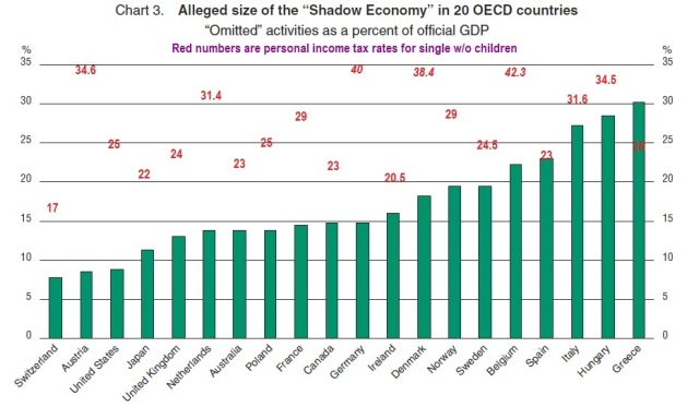 OECD non-onserved economy + Personal income tax rates