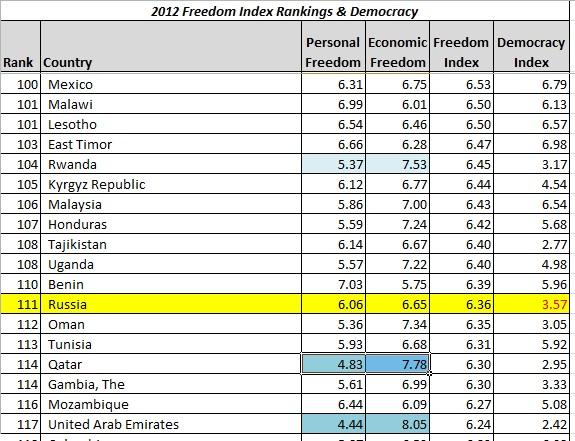 2012 Freedom index - around Russia