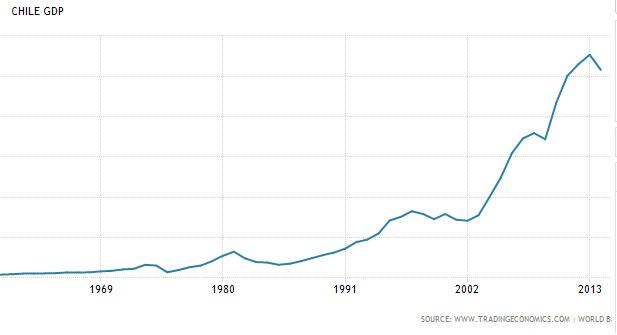 Chilean GDP 1969 - 2013