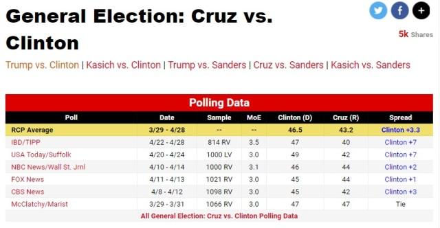 Cruz vs Clinton - RCP as of May 01 2016