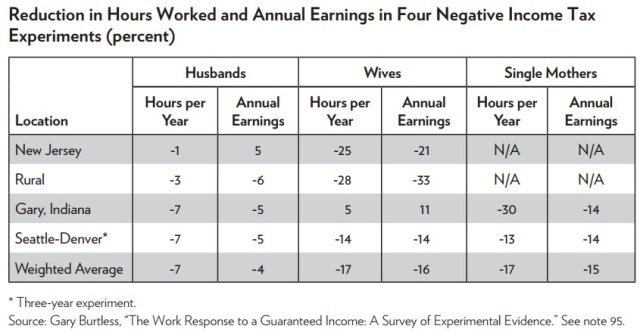 Hours worked and annual earnings in NIT experiments