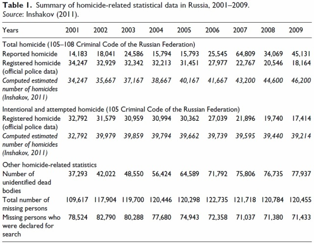 Russia - homicide related stats 2000-9