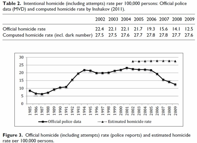 Russia - murder rate - official vs computed 2002-9