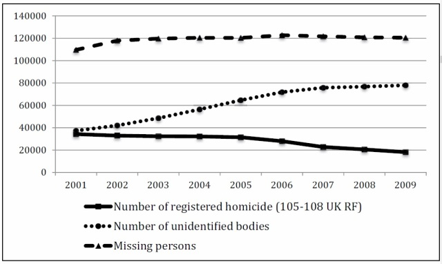 Russia - murders & missing & unidentified bodies 2000-2009