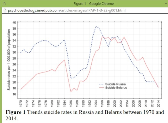 Suicide trends in Russia 1970 - 2014