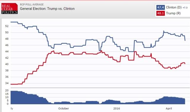 Trump vs Clinton RCP average - trends - July 2015 - April 2016