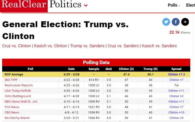 Trump vs Clinton RCP - May 01 2016