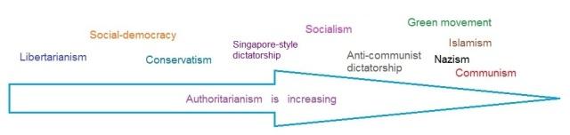 Authoritarianism scale