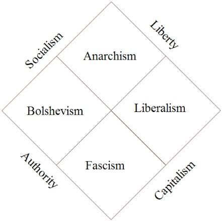 Federalist journal multi-axis political chart