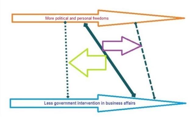 Political spectrum - proposal