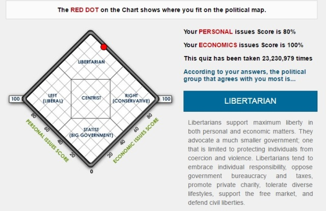 World's Smallest Political Quiz - mine
