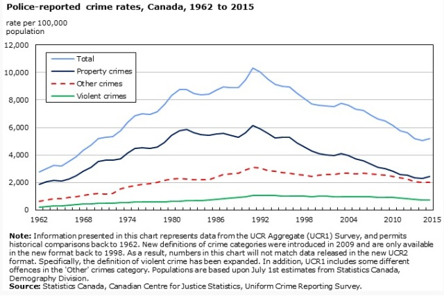 crime-rates-in-canada-1962-to-2015