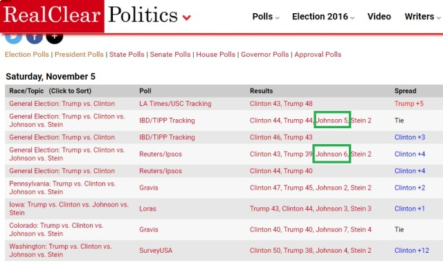 us-president-election-polls-nov-05-2016