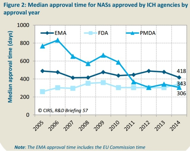 New drug approval time