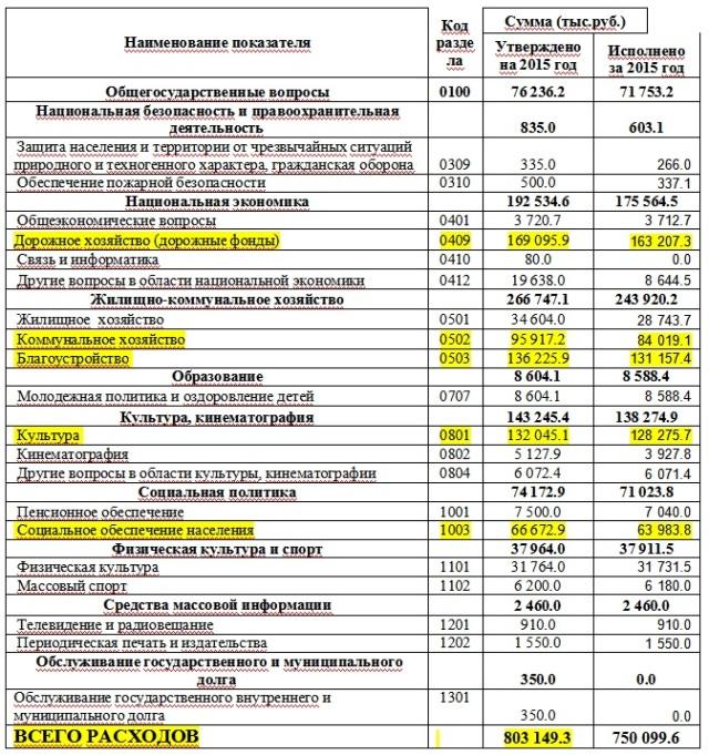 Gatchina 2015 budget