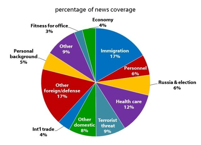 Topics of Trump_s U.S. Coverage - Harvard study